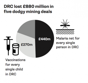 DRC lost £880 million in five dodgy mining deals
